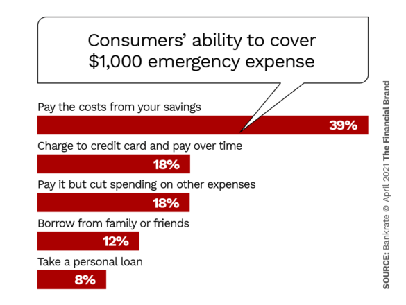 Consumers' ability to cover $1,000 emergency expense