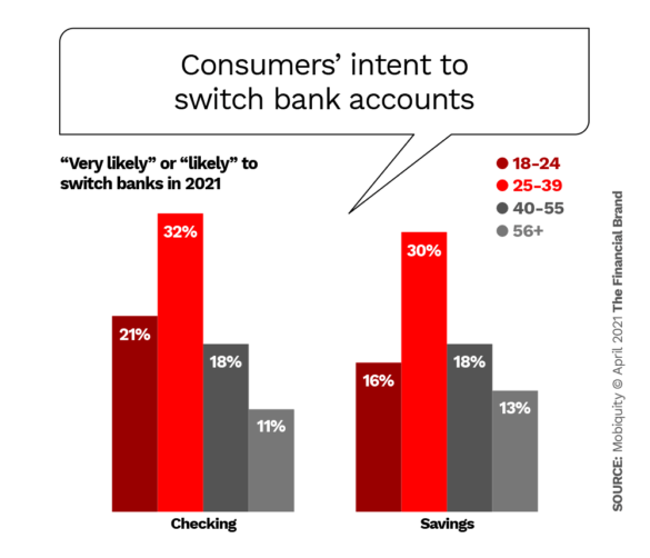 Consumers' intent to switch bank accounts