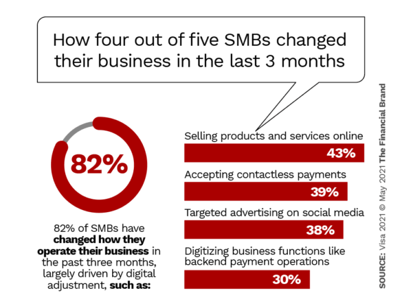 Digital impacts how small businesses operate