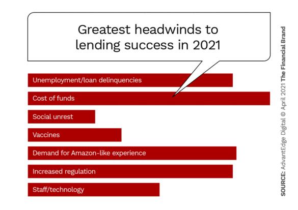 Greatest headwinds to lending success in 2021