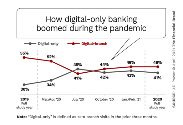 How digital only banking boomed during the pandemic