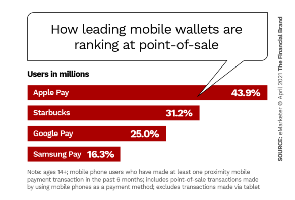 How leading mobile wallets are ranking at point of sale