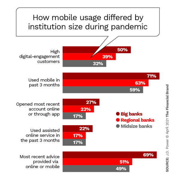 How mobile usage differed by institution size during pandemic
