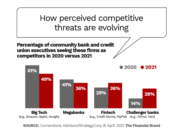 How perceived competitive threats are evolving