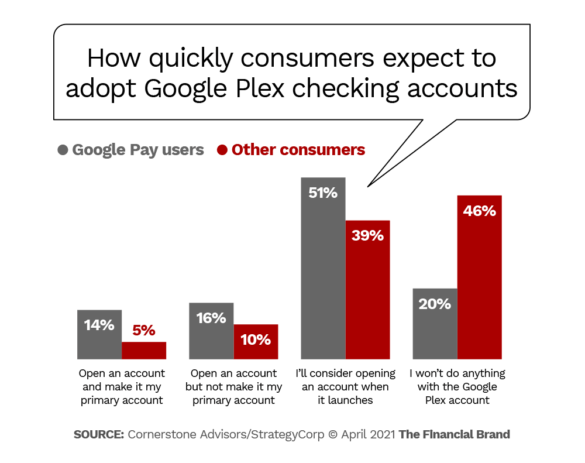 How quickly consumers expect to adopt Google Plex checking accounts