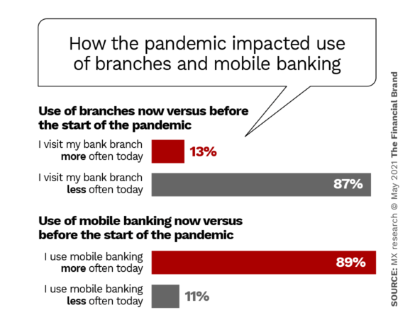 How the pandemic impacted use of branches and mobile banking