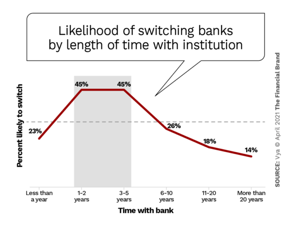 Likelihood of switching by length of time with bank