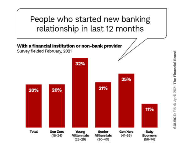 People who started new banking relationship in last 12 months