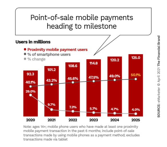 Point of sale mobile payments heading to milestone