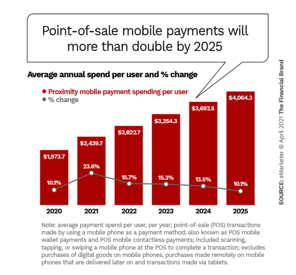 Point of sale mobile payments will more than double by 2025