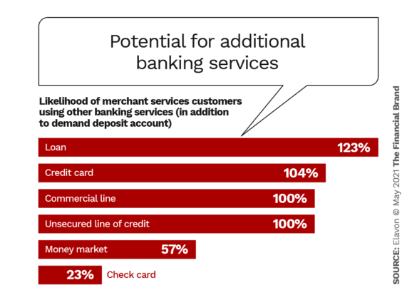 Potential for additional banking services