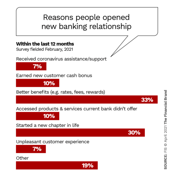 Reasons people opened new banking relationships