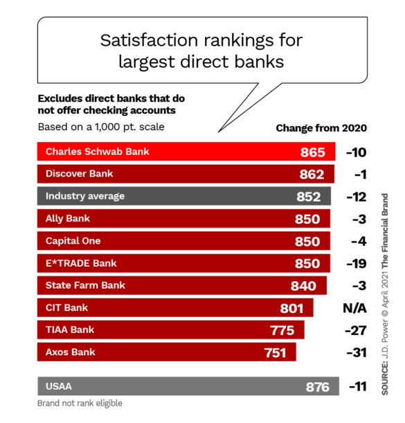 Satisfaction rankings for largest direct banks