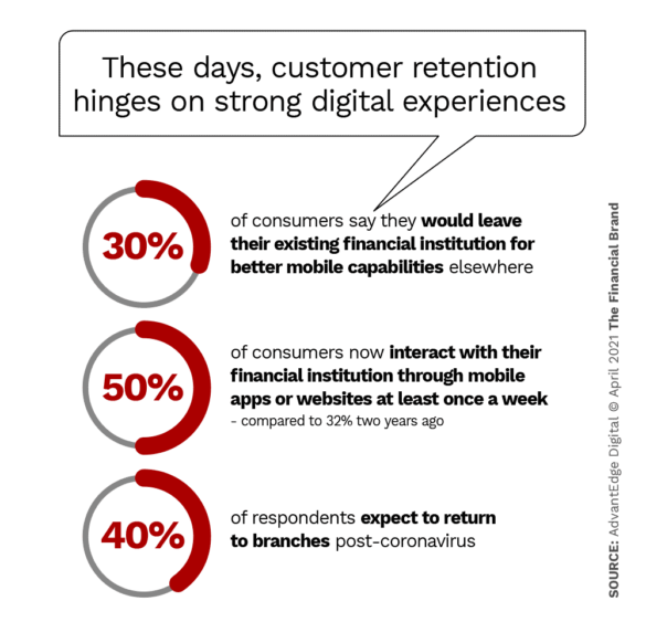 These days customer retention hinges on strong digital experiences