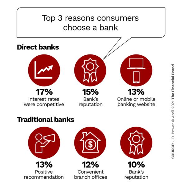 Top 3 reasons consumers choose a bank