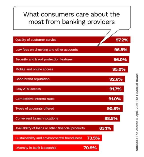 What consumers care about the most from banking providers
