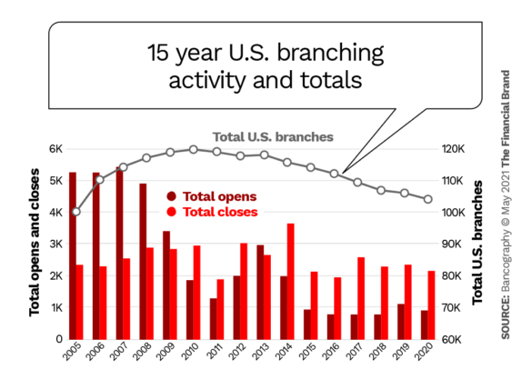 15-year U.S. branching activity and totals