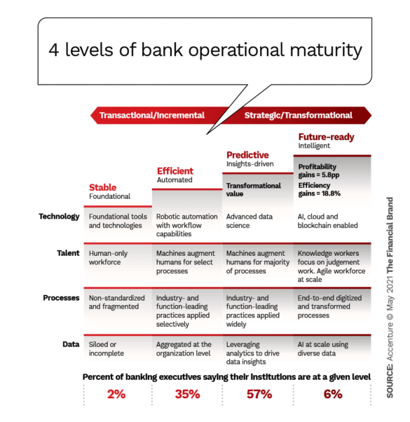 4 levels of bank operational maturity