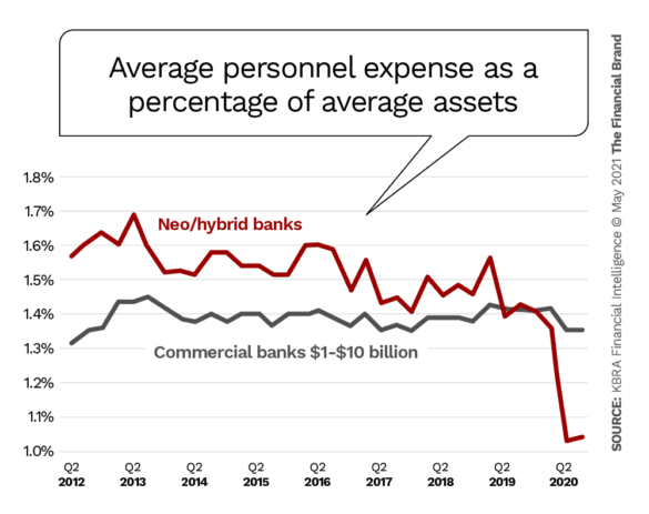 Average personnel expense as a percentage of average assets