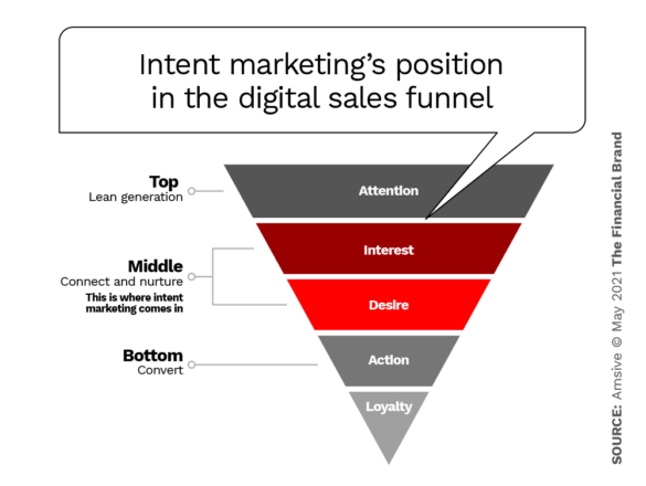 Intent marketing's position in the digital sales funnel