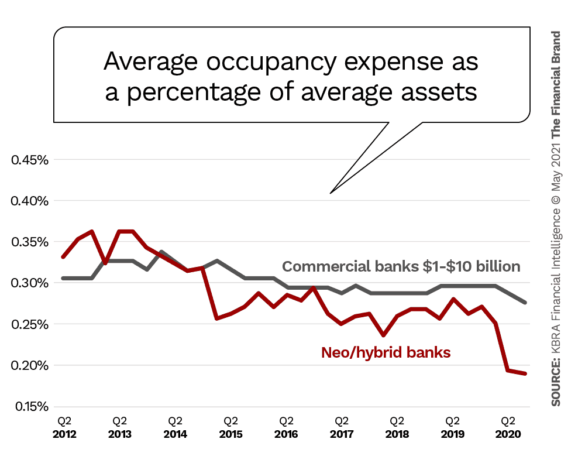Average occupancy expense as a percentage of average assets