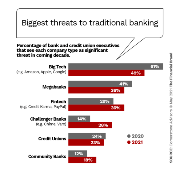 Biggest threats to traditional banking