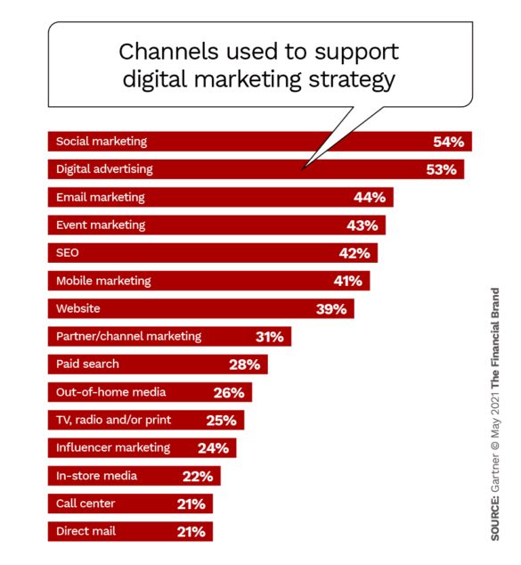 Channels used to support digital marketing strategy