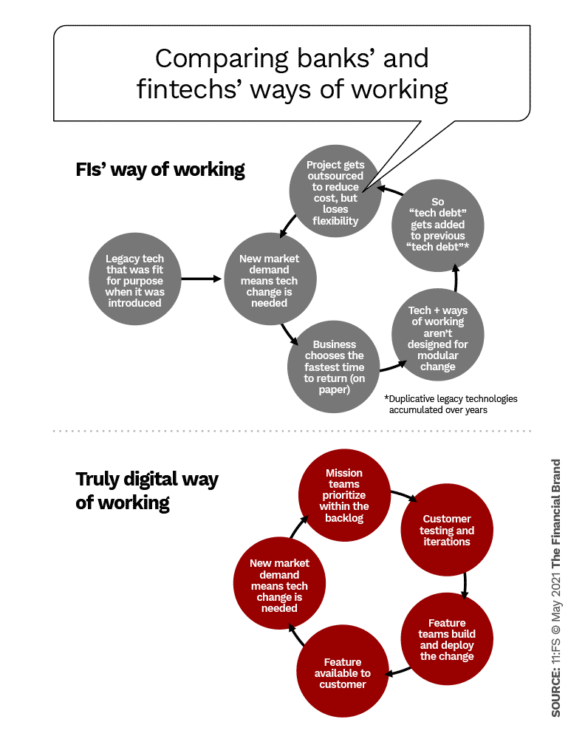 Comparing banks and fintechs way of working