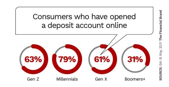 Les consommateurs qui ont ouvert un compte de dépôt en ligne