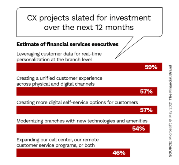 CX projects slated for investment over the next 12 months