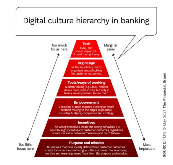 Digital culture hierarchy in banking
