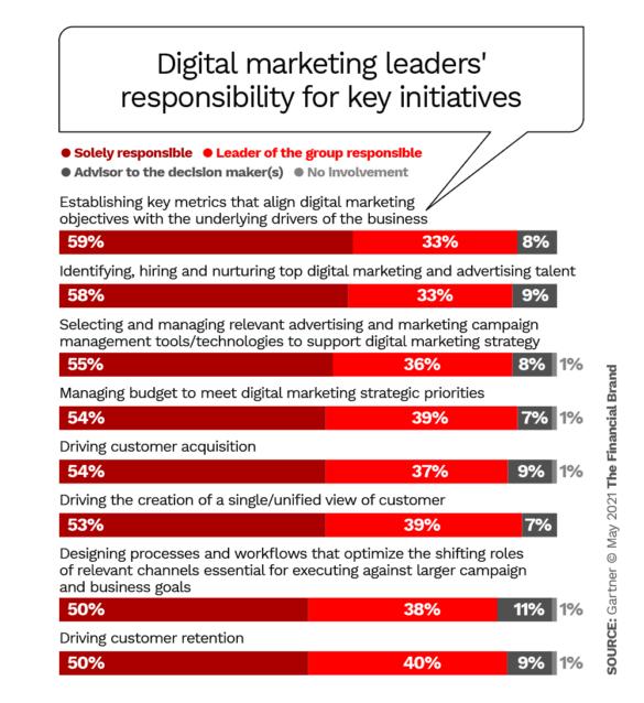 Digital marketing leaders responsibility for key initiatives