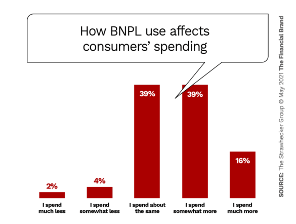 How BNPL use affects consumers' spending