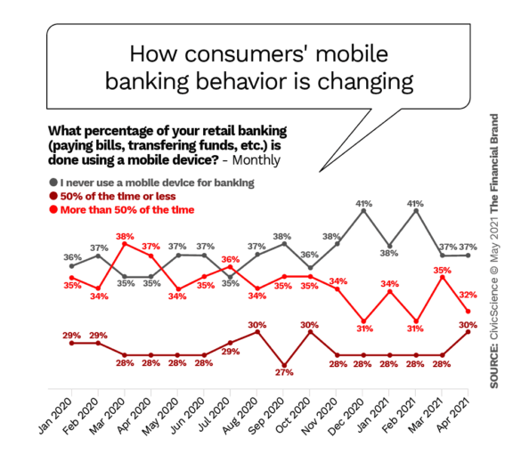How consumers mobile banking behavior is changing