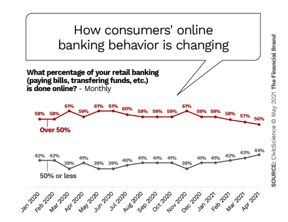 How consumers' online banking behavior is changing