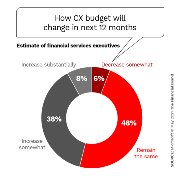 How CX budget will change in next 12 months