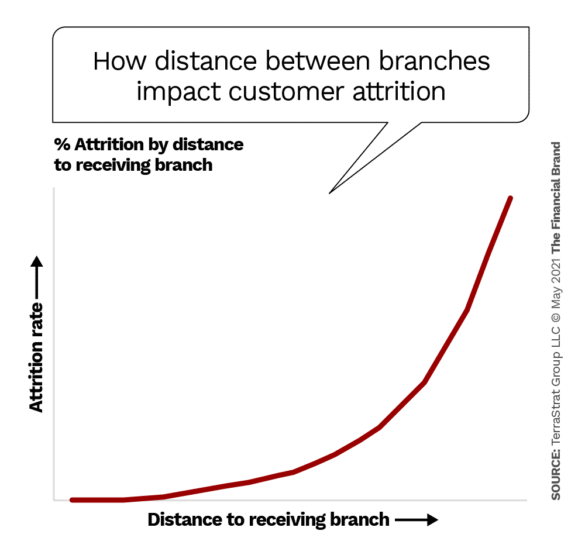How distance between branches impact customer attrition