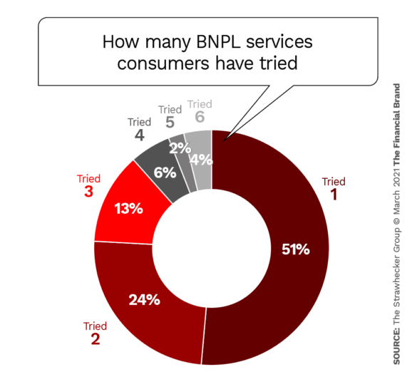 How many BNPL services consumers have tried