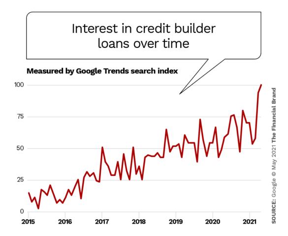Interest in credit builder loans over time google trends