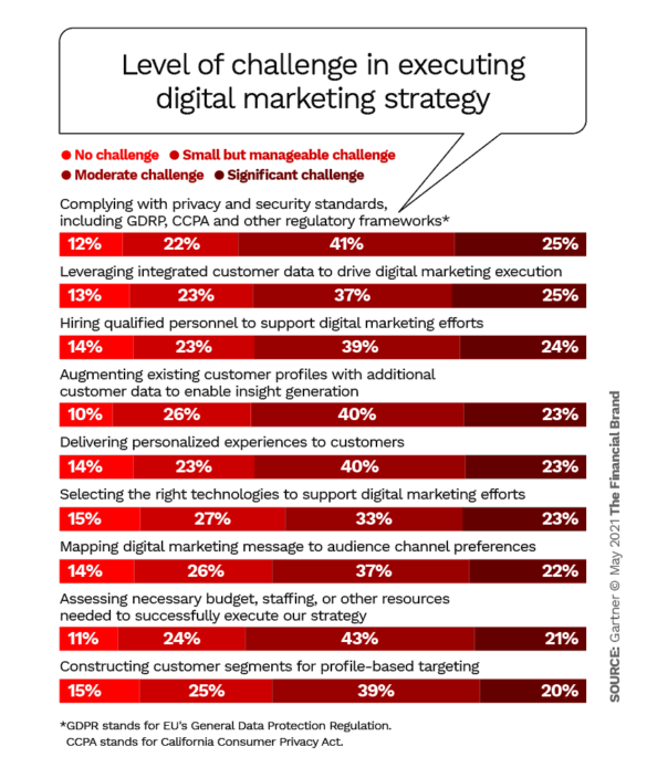 Level of challenge in executing digital marketing strategy