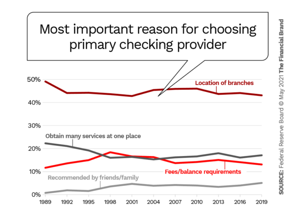 Most important reason for choosing primary checking provider