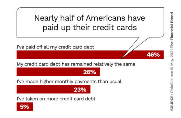 Nearly half of Americans have paid up their credit cards