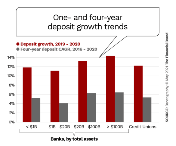 One- and four-year deposit growth trends