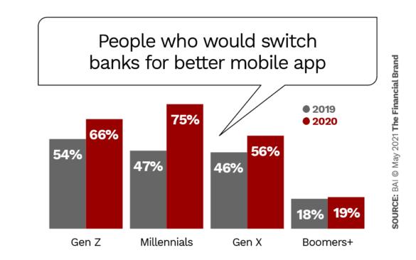 Les personnes qui changeraient de banque pour une meilleure application mobile