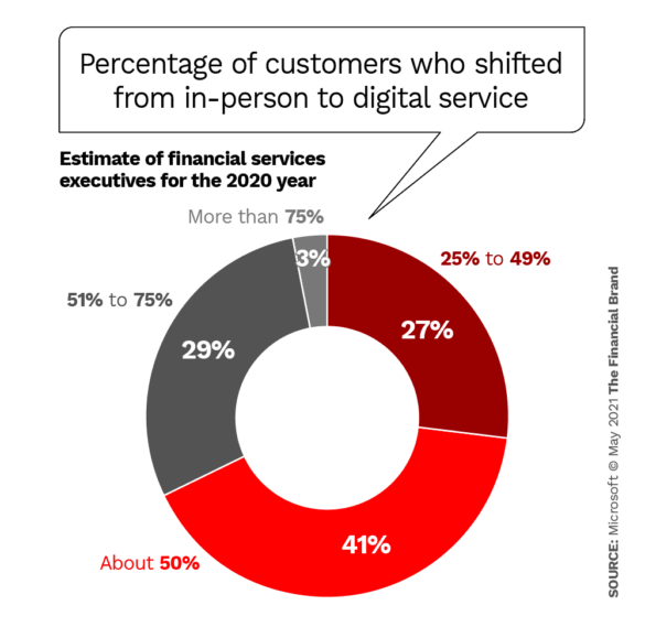 Percentage of customers who shifted from in-person to digital service