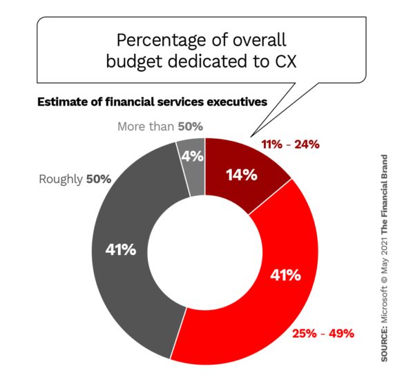 Percentage of overall budget dedicated to CX