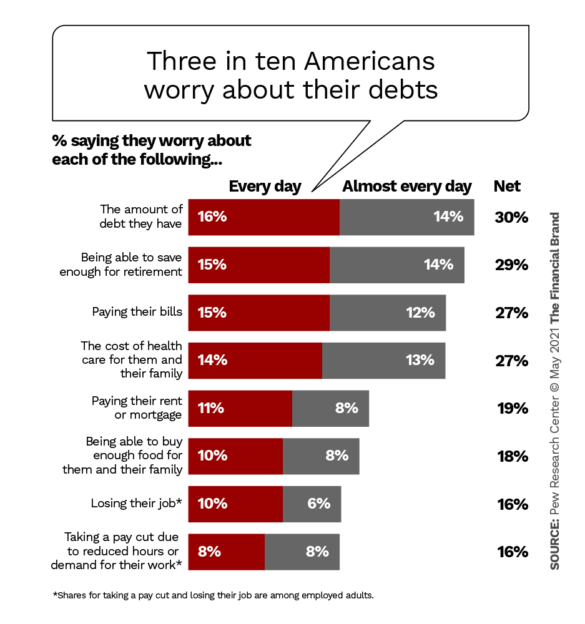 Three in ten Americans worry about their debts