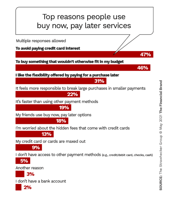 Top reasons people use buy now, pay later services