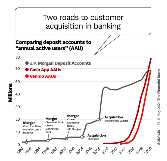 Two roads to customer acquisition in banking