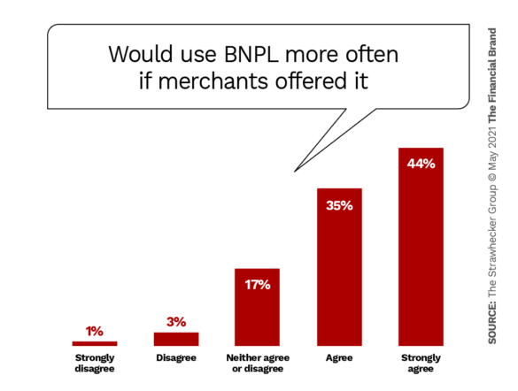 Would use BNPL more often if merchants offered it